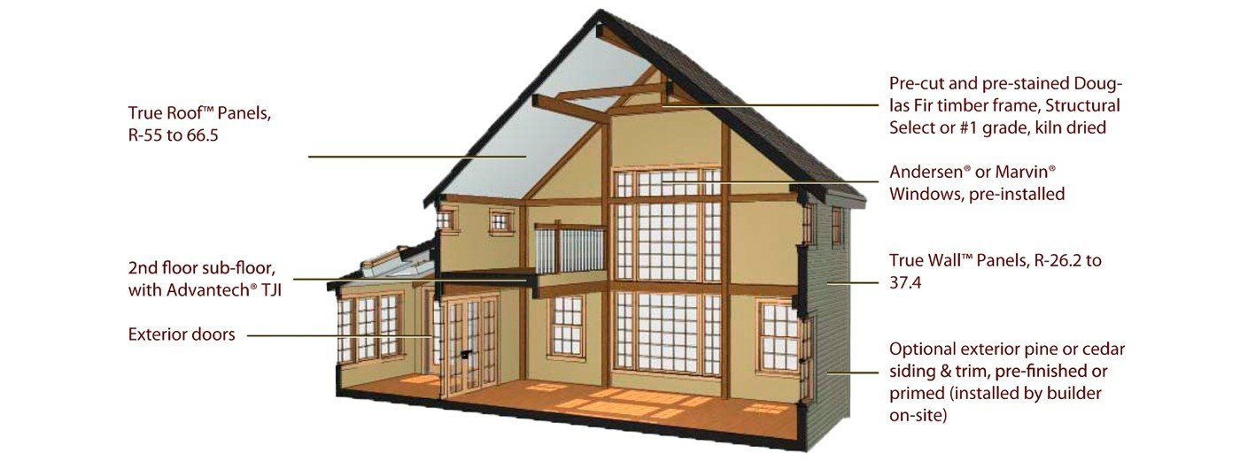 Post and beam shell package yankee barn homes for House shell cost