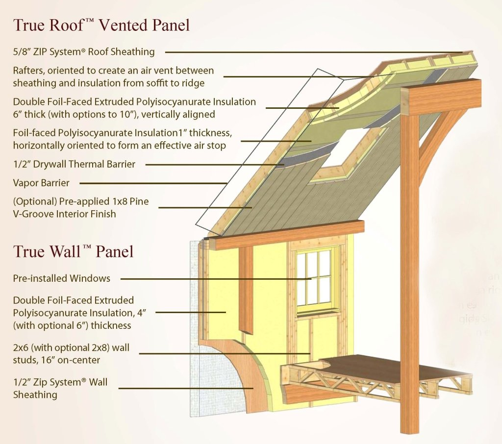 Energy efficient true panel homes yankee barn homes for Roof sheathing material options