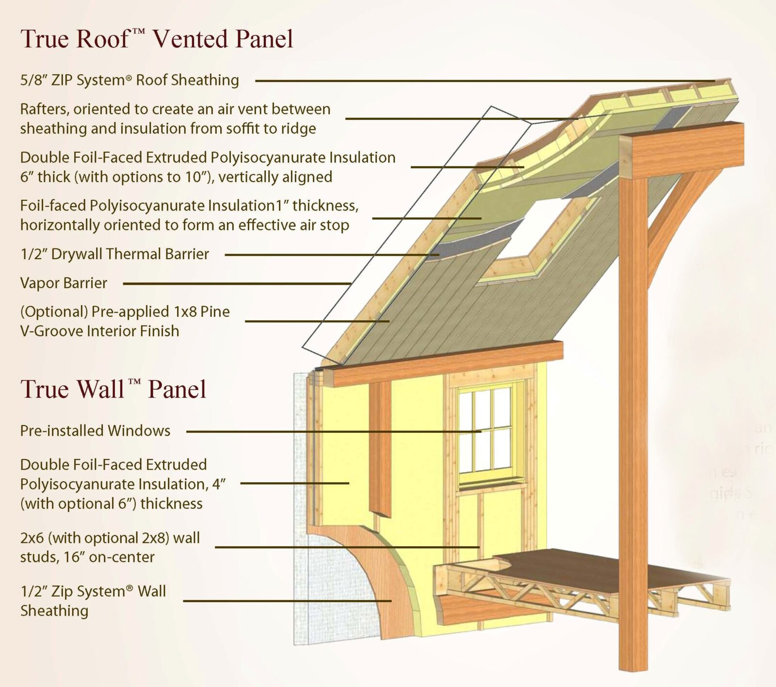 Energy Efficient True Panel Homes - Yankee Barn Homes