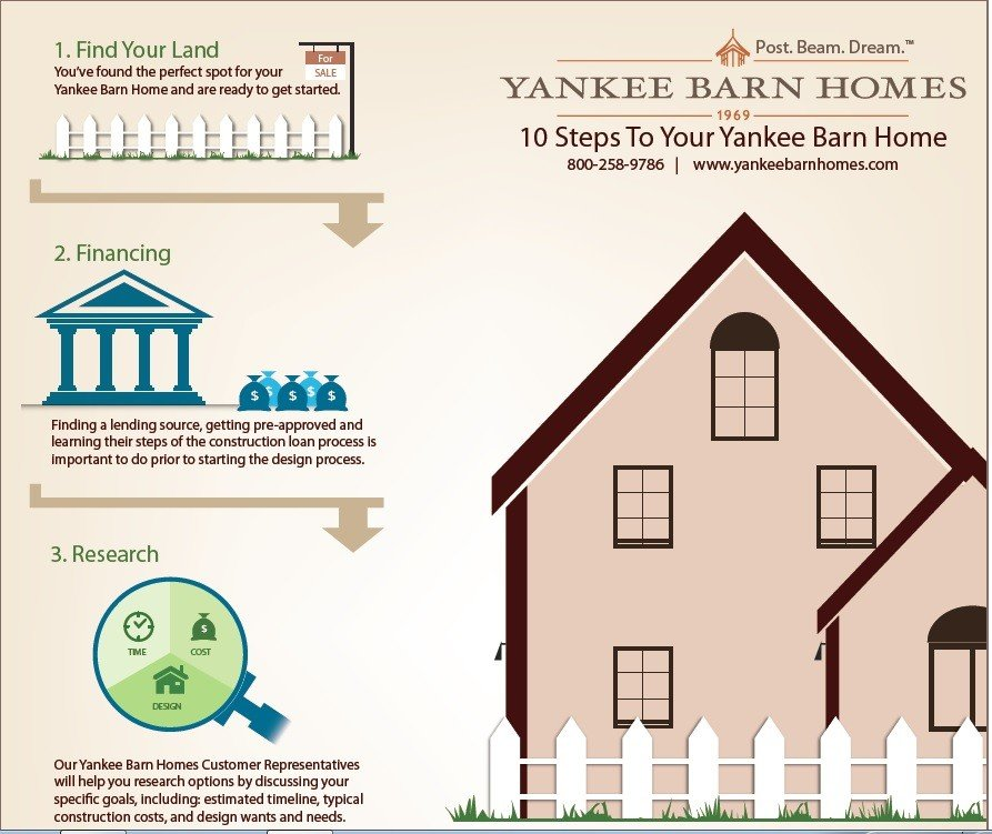 10 steps to your new yankee barn home for Building a house timeline