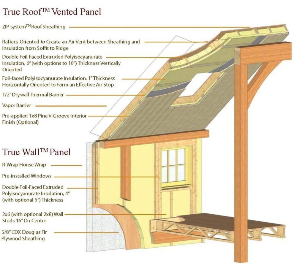 What To Expect From A Timber Frame Home Builder