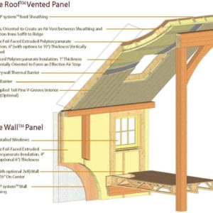 YBH True Roof and Wall Infograph